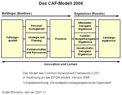 Online-Verwaltungslexikon - Managementbegriffe C-D: Definitionen