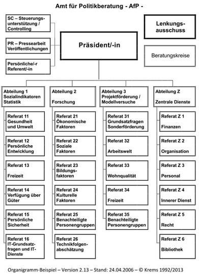 soziologisches modell pflegewiki