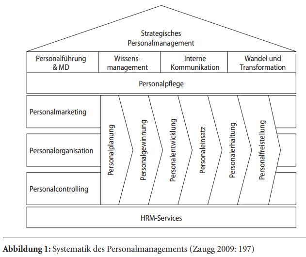 Personalmanagement - Online-Verwaltungslexikon